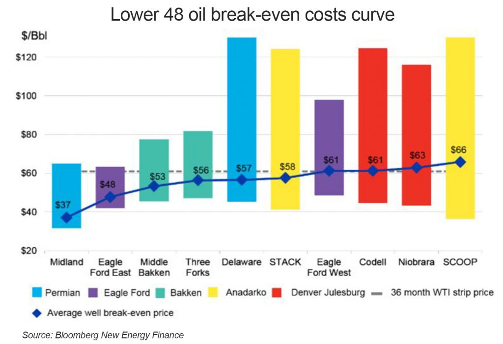 Bloomberg break-even costs curve can be improved by digital oilfield technologies.
