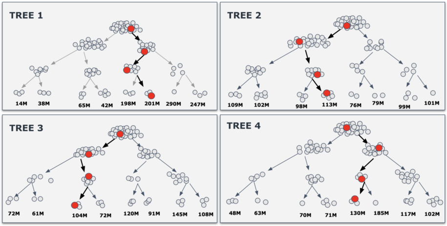 4 Tree models based on the oil and gas production data for existing wells.