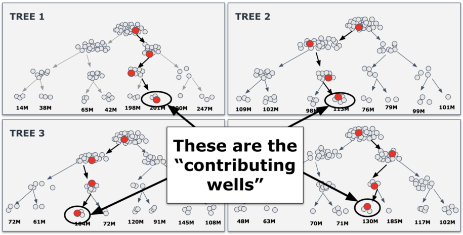 Tree Model Showing Contributing Wells in Production
