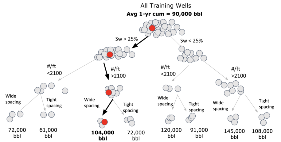 All Training Oil and Gas Well Production Data Tree