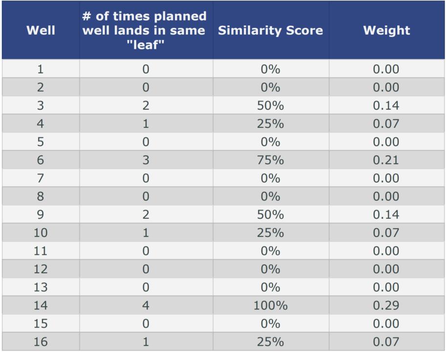 Oil Well Data Weights Chart