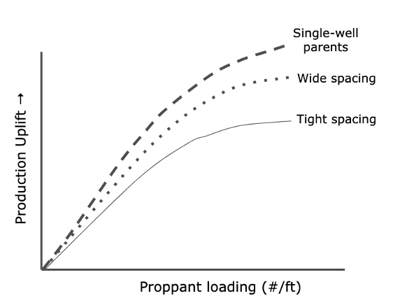 Well forecasting production chart: Uplift on y-axis and Proppant Loading on x-axis