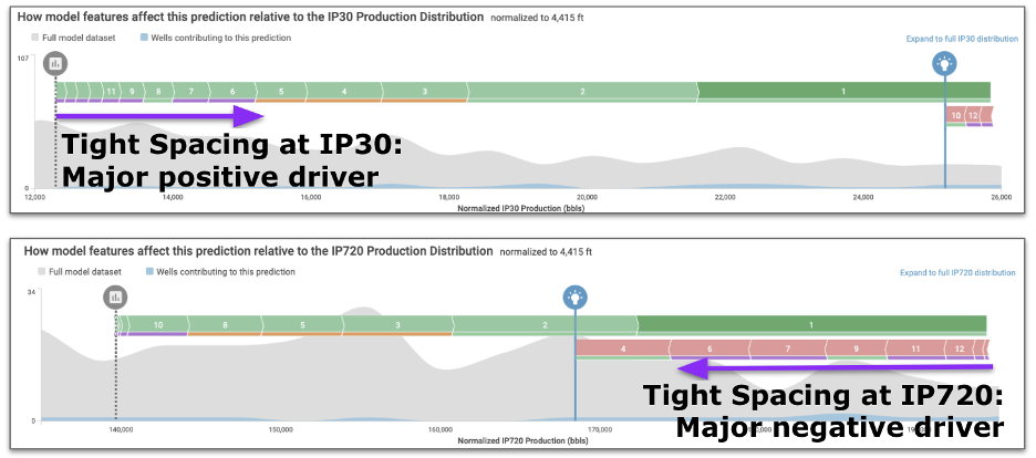 SHAP value analysis of a single well to produce an oilfield forecast