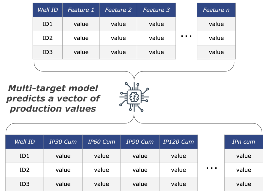 Multi-Target Machine Learning Model for oil well completion designs