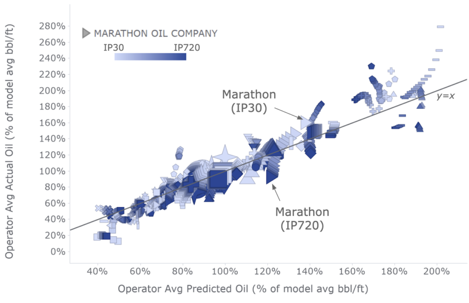 Oil and Gas Valuation Model for Marathon Well - Unbiased benchmarks showing actual vs predicted production.