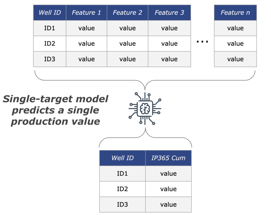 Well completions design using single-target model