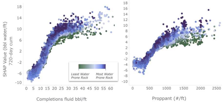 Machine learning model for forecasting basin water analysis