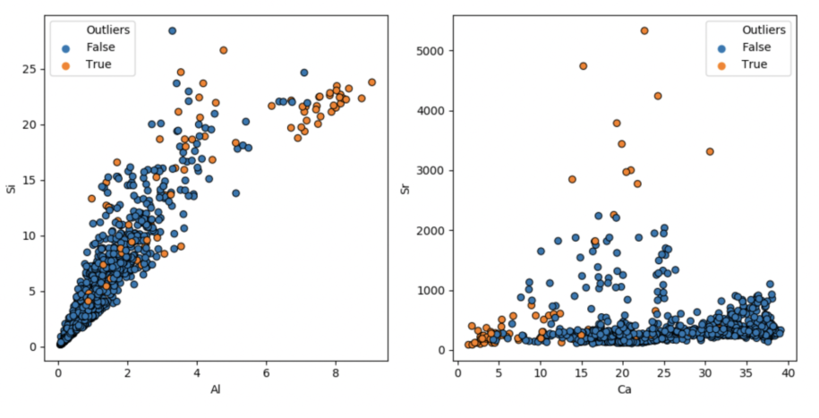 k-means clustering shows outlier examples.