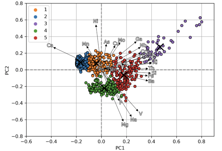 PCA principle component analysis of xPRF data