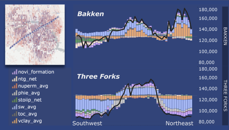Use of predictive analytics to understand well performance and production drivers across the bakken-three forks play