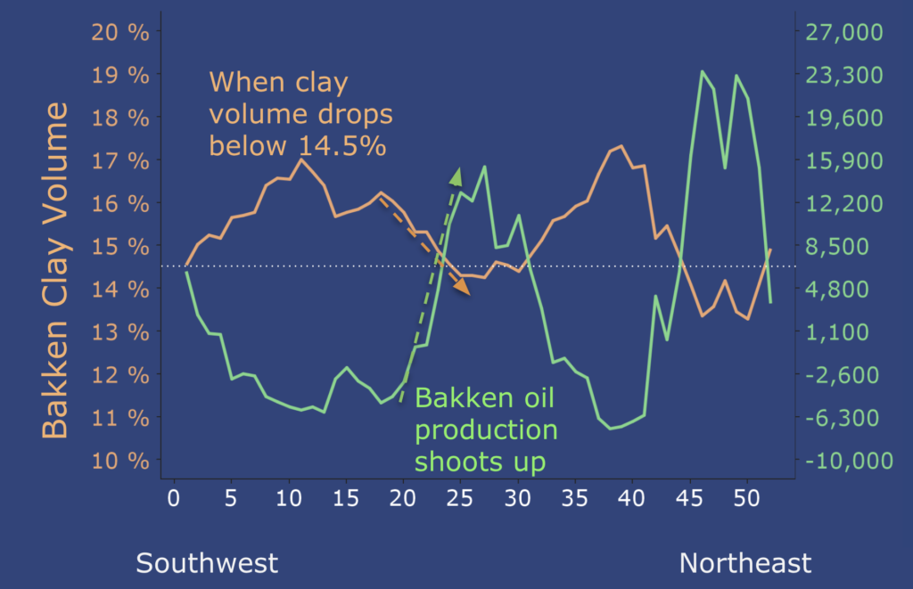 Novi oil and gas insights datasets show increased oil production with decreased clay volume, especially below 14.5%.
