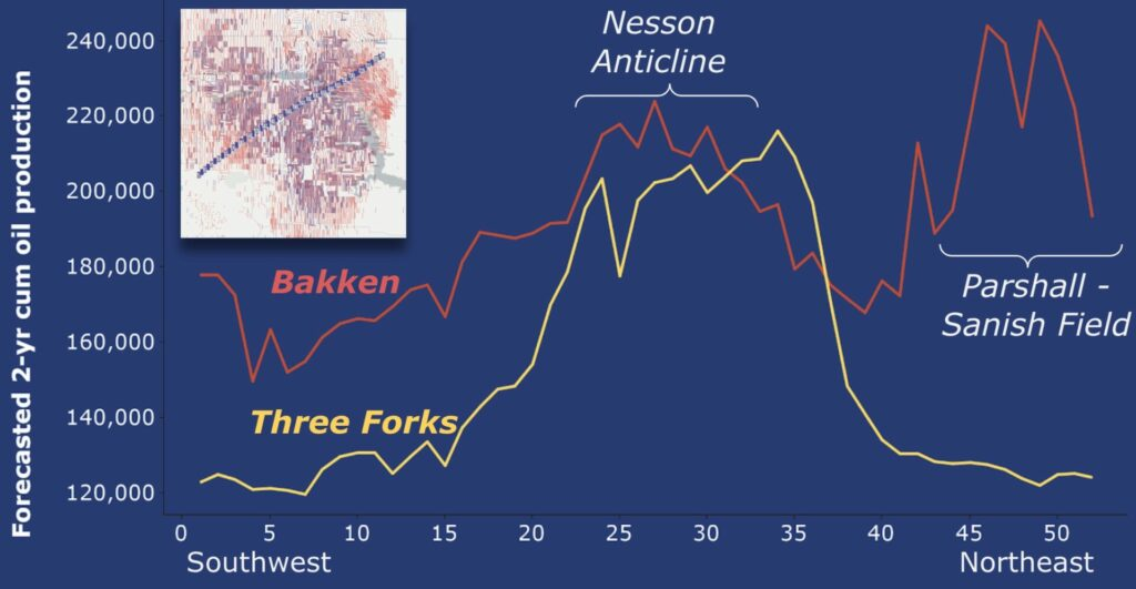 Machine learning forecasts for shale oil production from the Bakken and Three Forks formations in North Dakota shows increased production over the Nesson anticline and Parshall-Sanish field