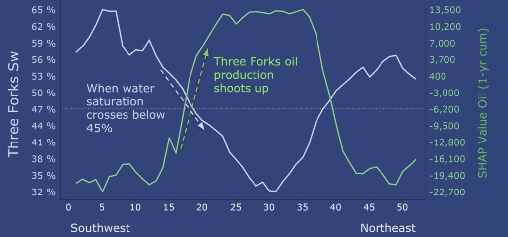 Using Petrophysical Extracts to understand Three Forks production