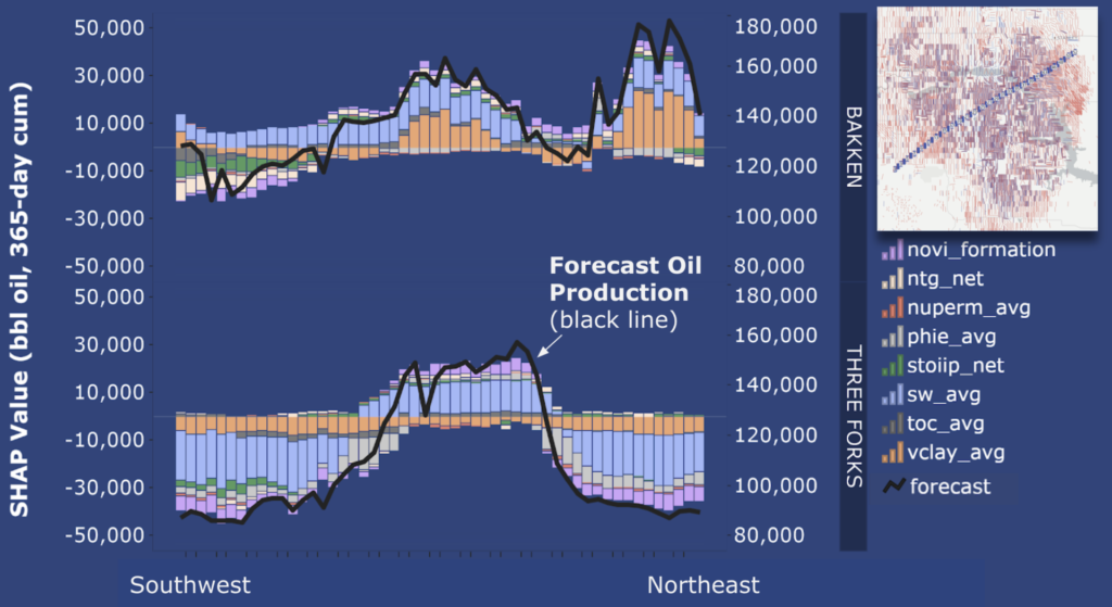Using explainability datasets to understand unconventional oil production drivers is a powerful tool.