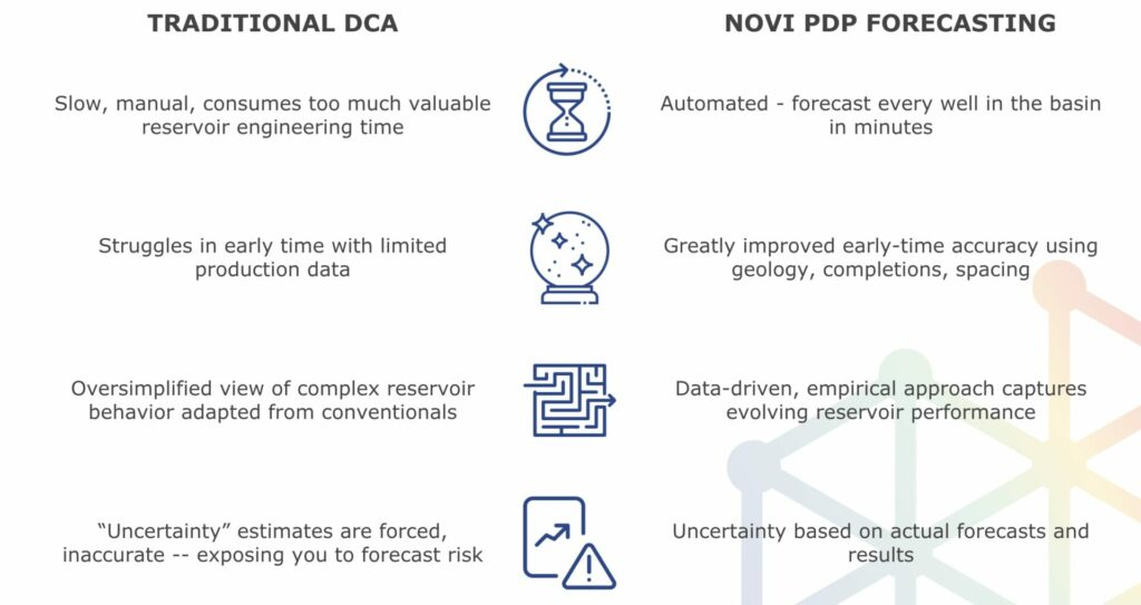Traditional vs Novi PDP oil and gas forecasting methods.