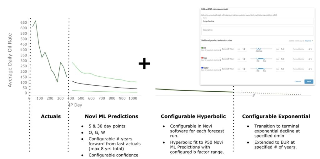 Novi machine learning PDP predictions forecast