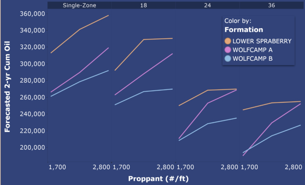 Novi average forecasted 2-year cumulative oil across different spacing densities (the vertical panels), for different completions designs (x-axis of each panel), for each zone examined in this study (color of the lines) on oil and gas cube development.